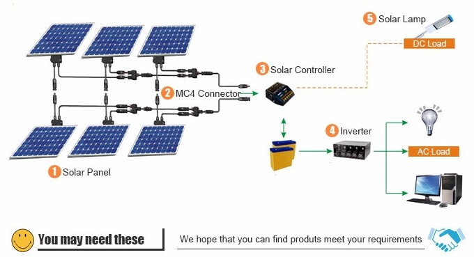 Inverter Charger, Solar charge controller